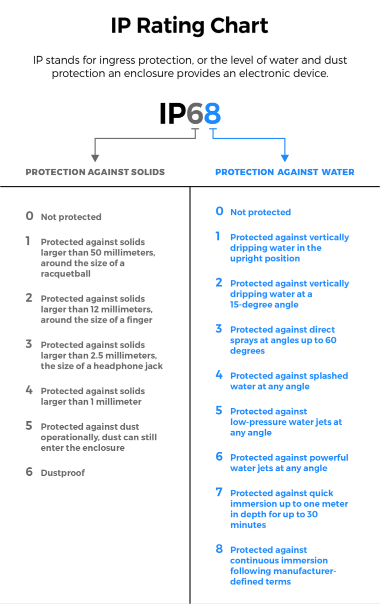 IP 68